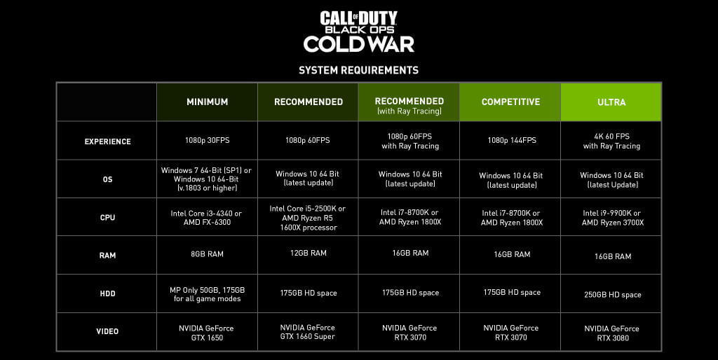 cod-bocw-system-requirements
