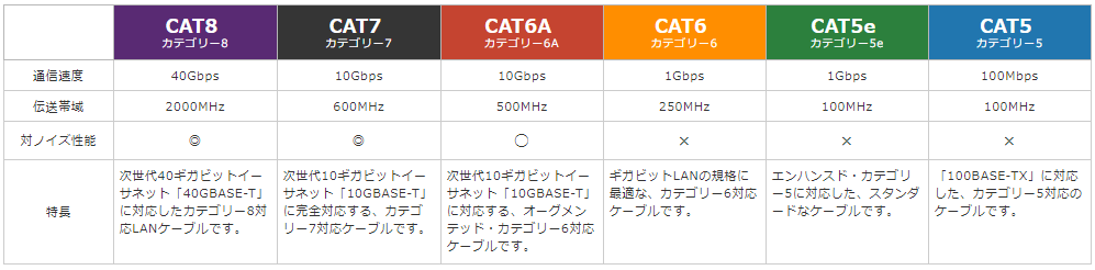 lan-cable-category-info