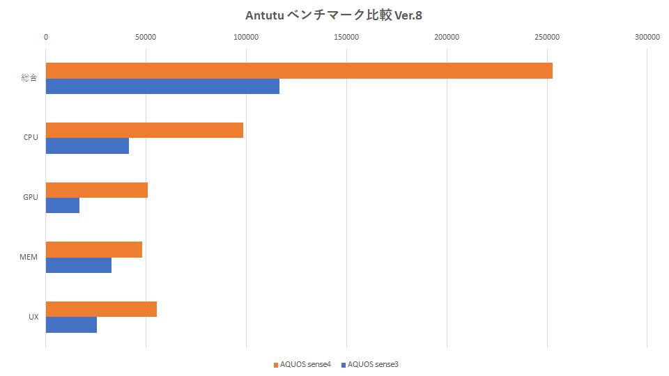 aquos-sense4-sense3-benchmark-graph