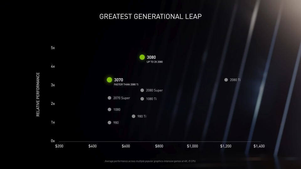 geforce-rtx-30-series-cost-performance