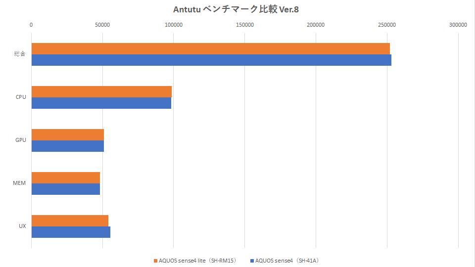 sh-rm15-sh41a-benchmark-graph