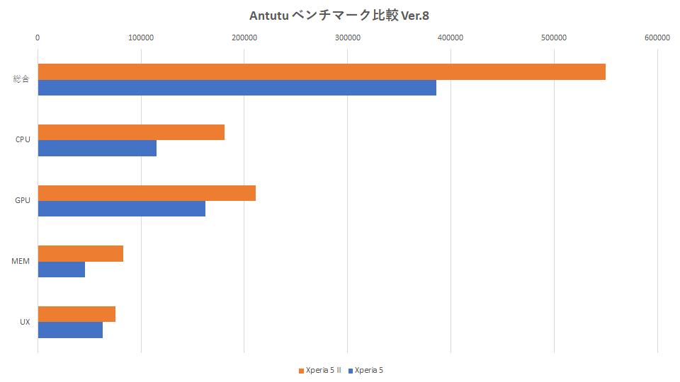 xperia-5-mark2-xperia-5-benchmark-graph