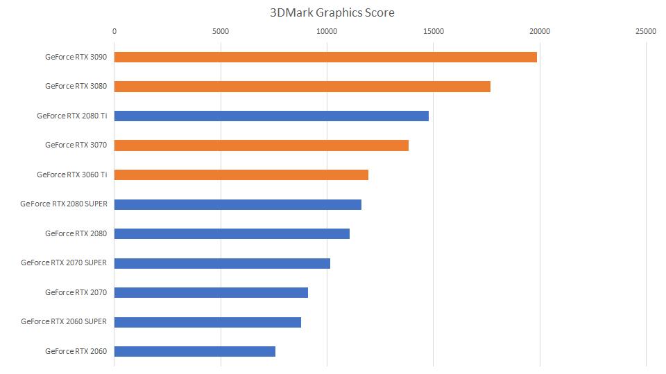 3dmark-graphics-score