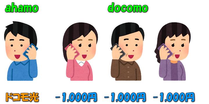 ahamo-docomo-hikari-set-wari
