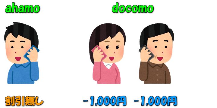 ahamo-minna-docomo-wari