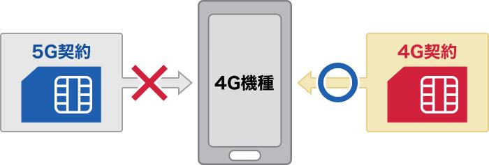ahamo-plan-ryoukin-hikaku-4g-sim