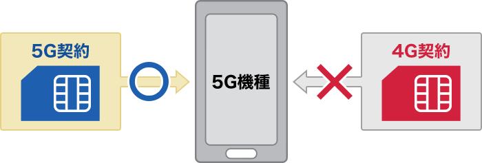 ahamo-plan-ryoukin-hikaku-5g-sim