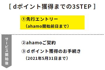 ahamo-point-campaign-3step