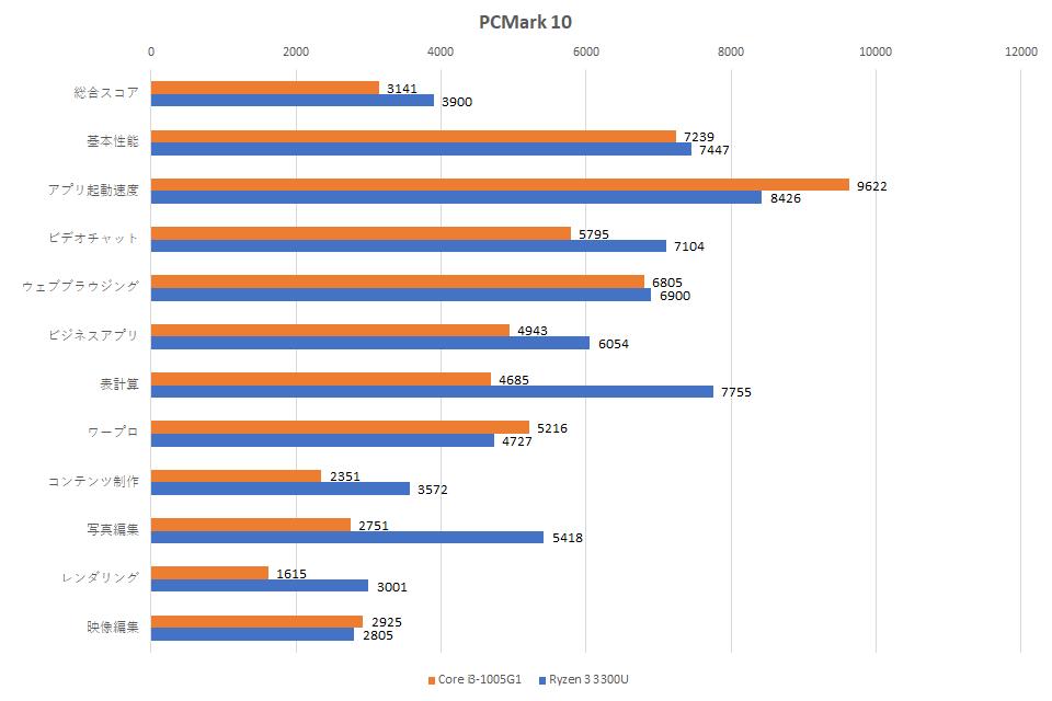 core-i3-1005g1-ryzen-3-3300u-pc-mark-10