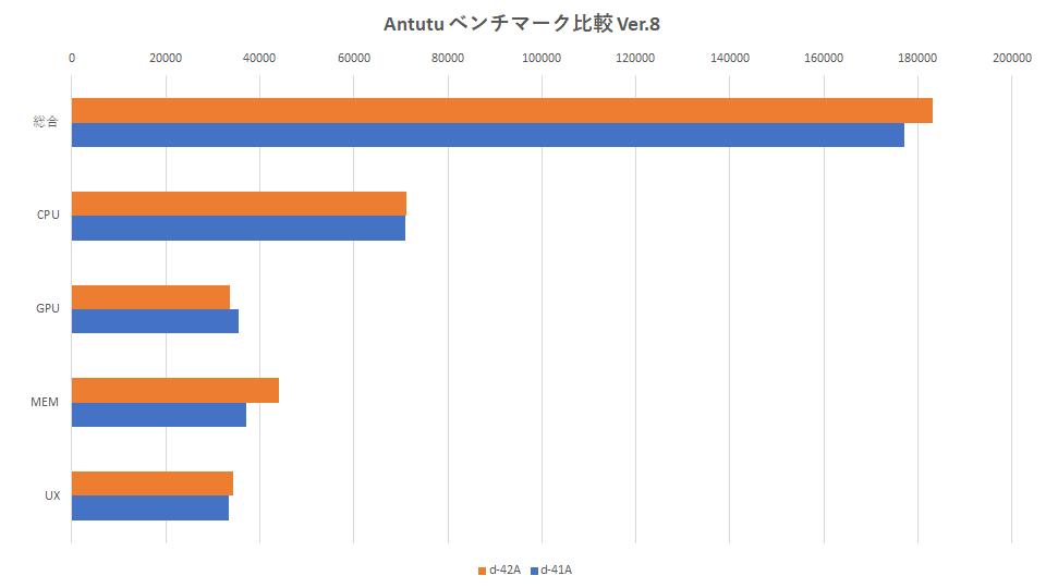d-42a-d-41a-benchmark-hikaku-graph-1