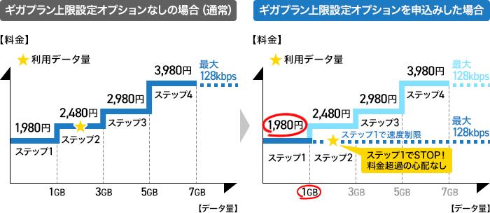 docomo-giga-plan-upper-limit-option-image