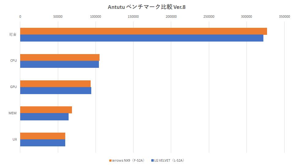 f-52a-l52a-antutu-benchmark-graph