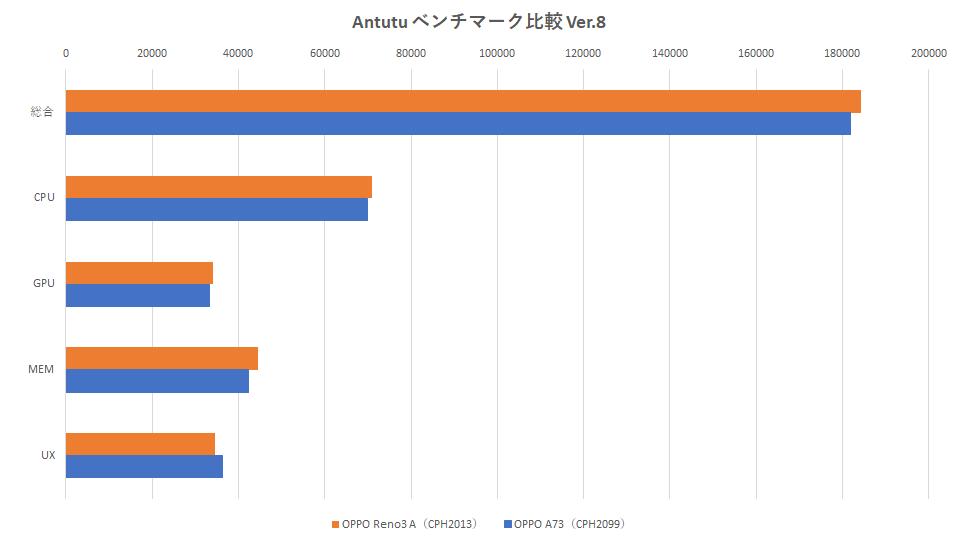 reno3a-a73-antutu-benchmark-graph