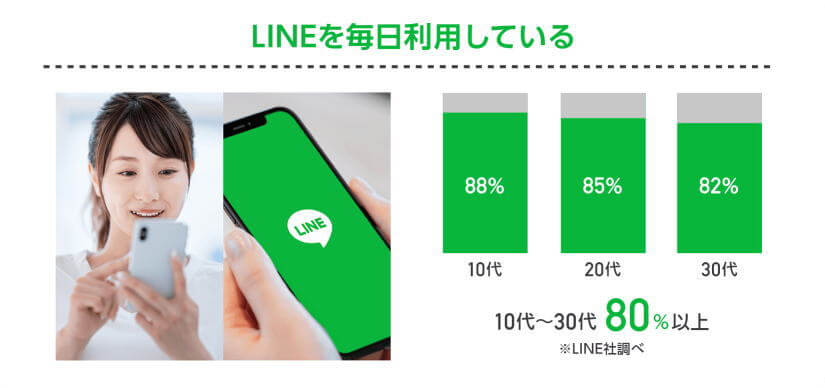 softbank-on-line-line-no-count