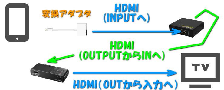 iphone-prime-video-rokuga-hdmi-1-3