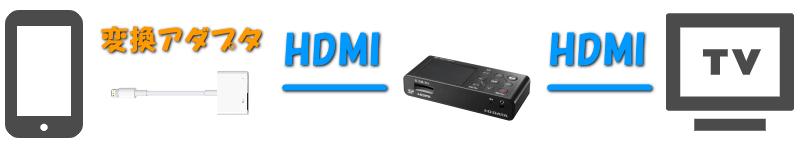 iphone-prime-video-rokuga-hdmi-5