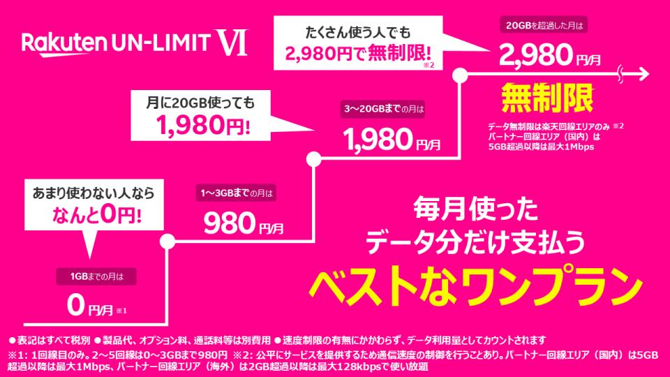 rakuten-un-limit-6-hikaku-1