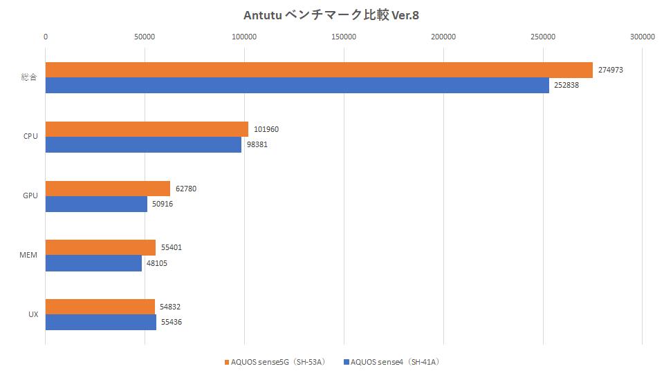 aquos-sense5g-aquos-sense4-benchmark-graph