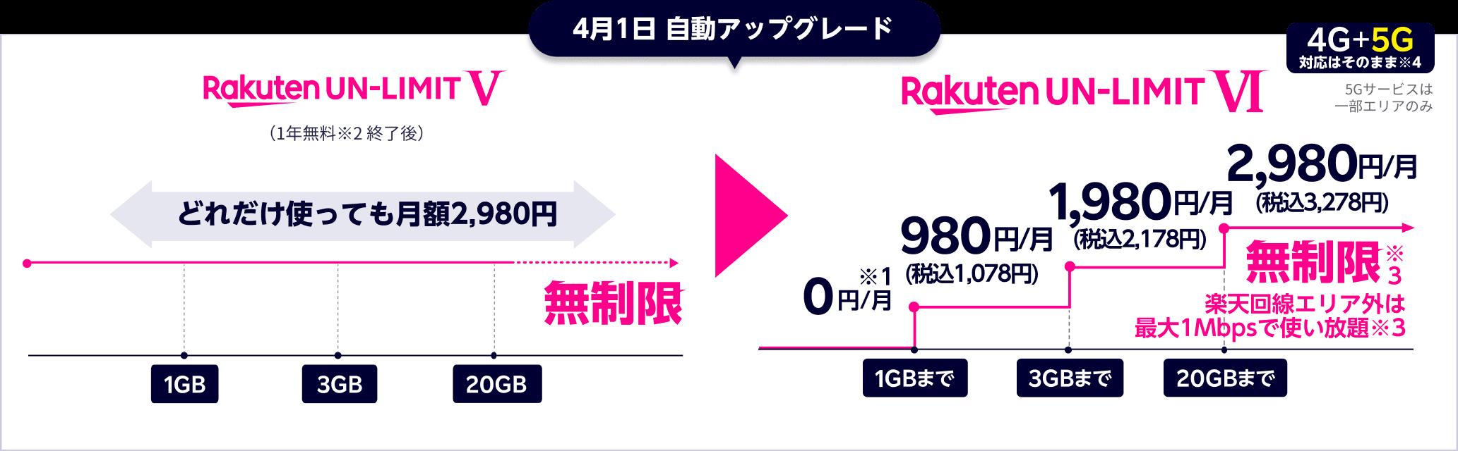 rakuten-mobile-1year-free-hikaku