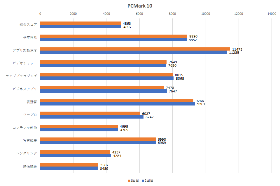 13u70p-gr54j1-pcmark-10-graph