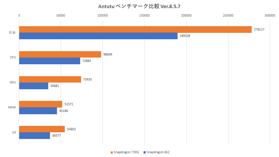 730g-vs-662-antutu-benchmark-graph
