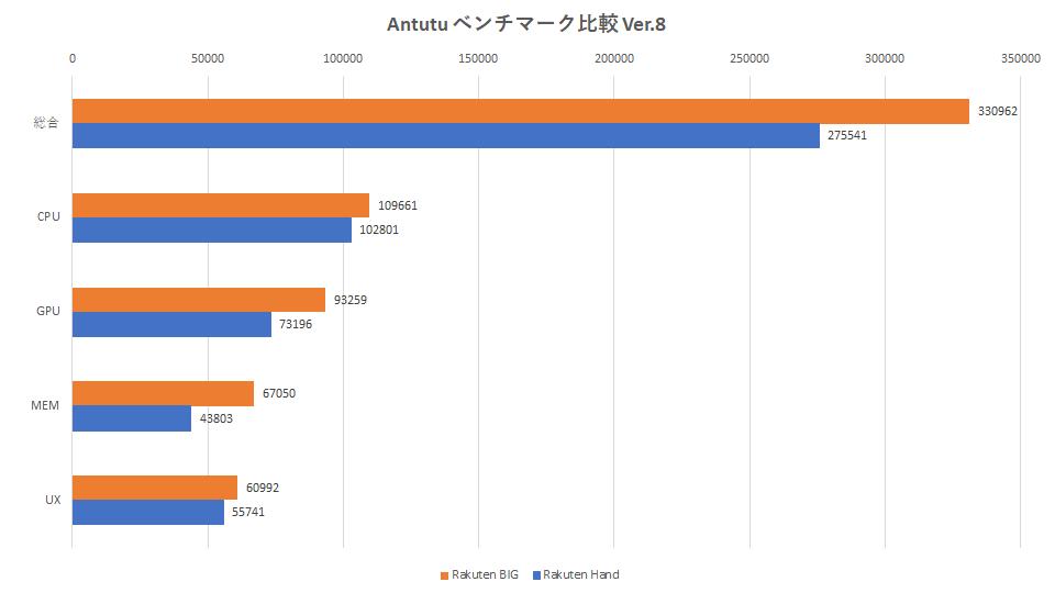 rakuten-big-benchmark-graph