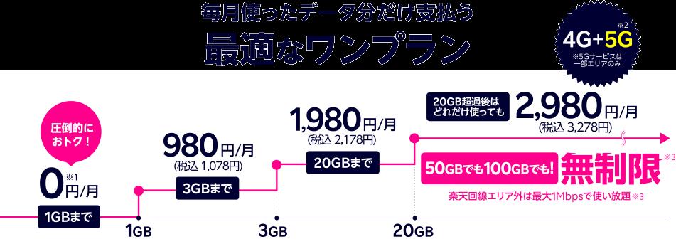 rakuten-mobile-cost