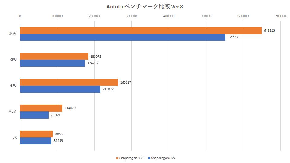 snapdragon-888-865-hikaku-antutu-benchmark-graph