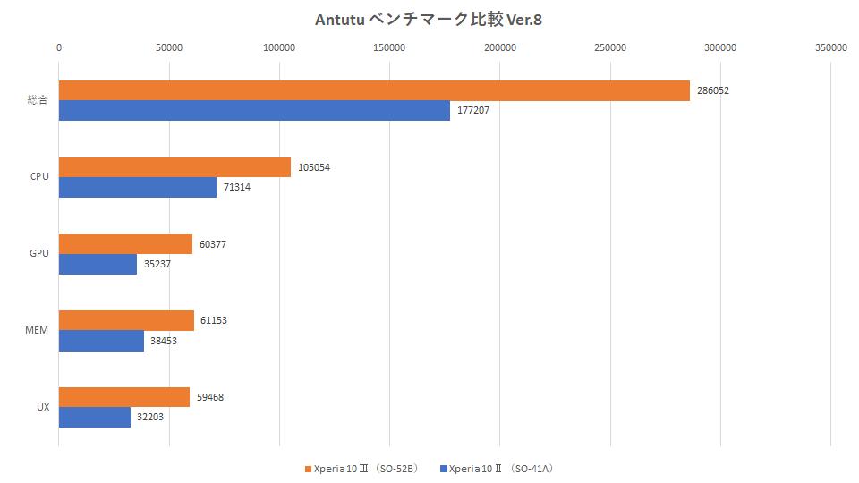 xperia-10-3-xperia-10-2-tigai-antutu-benchmark-graph
