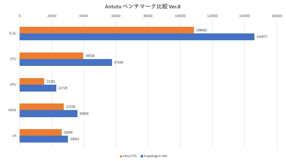 xperia-ace-2-arrows-be4-plus-antutu-benchmark-8