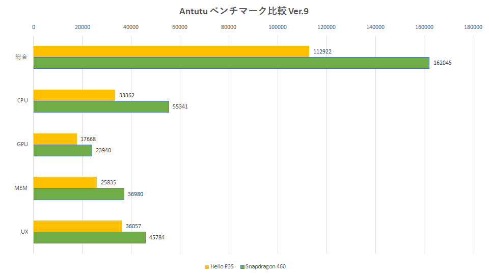 xperia-ace-2-arrows-be4-plus-antutu-benchmark-9