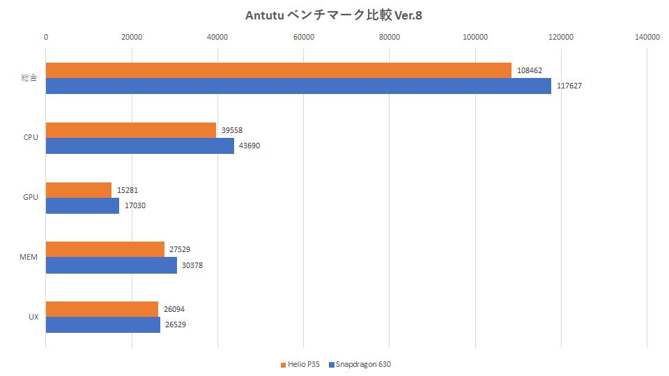 xperia-ace-2-xperia-ace-benchmark-graph