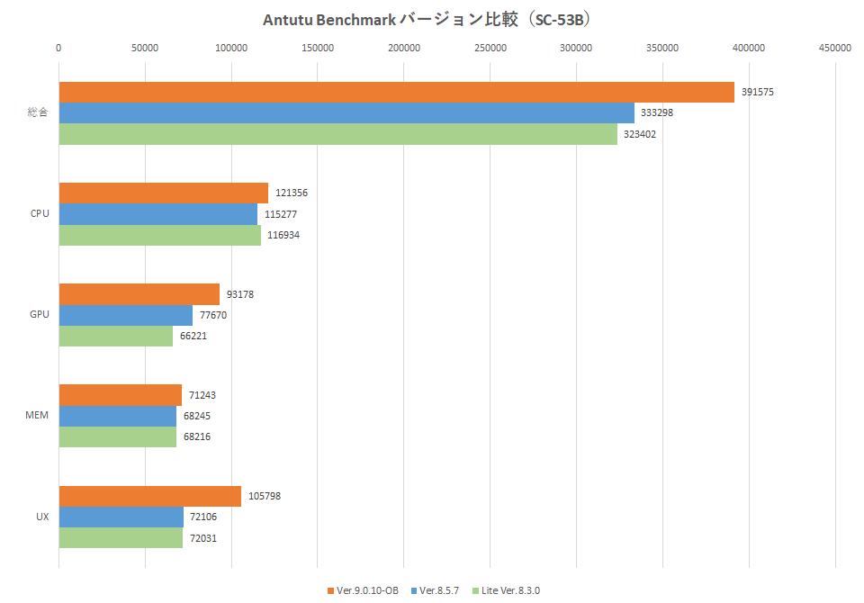 antutu-benchmark-graph-4