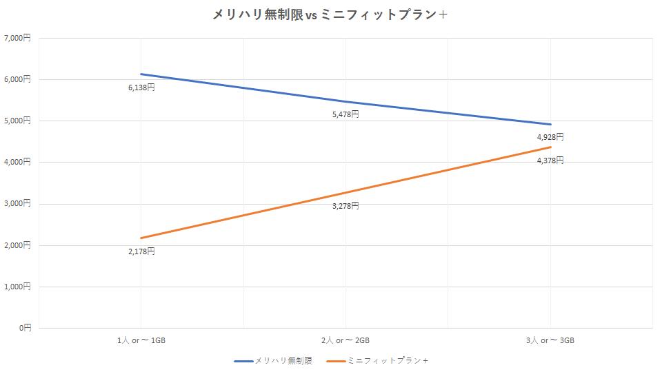 plan-change-merihari-unlimited-graph-1-1