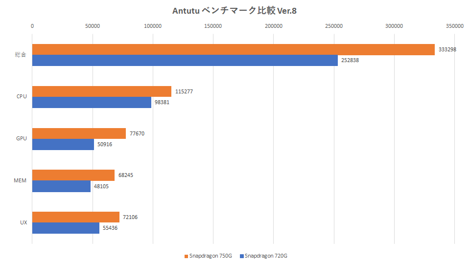 sdm750g-snapdragon-750g-antutu-benchmark-graph