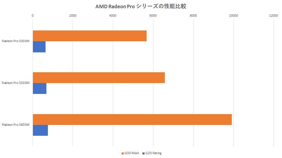 amd-radeon-pro-benchmark-graph