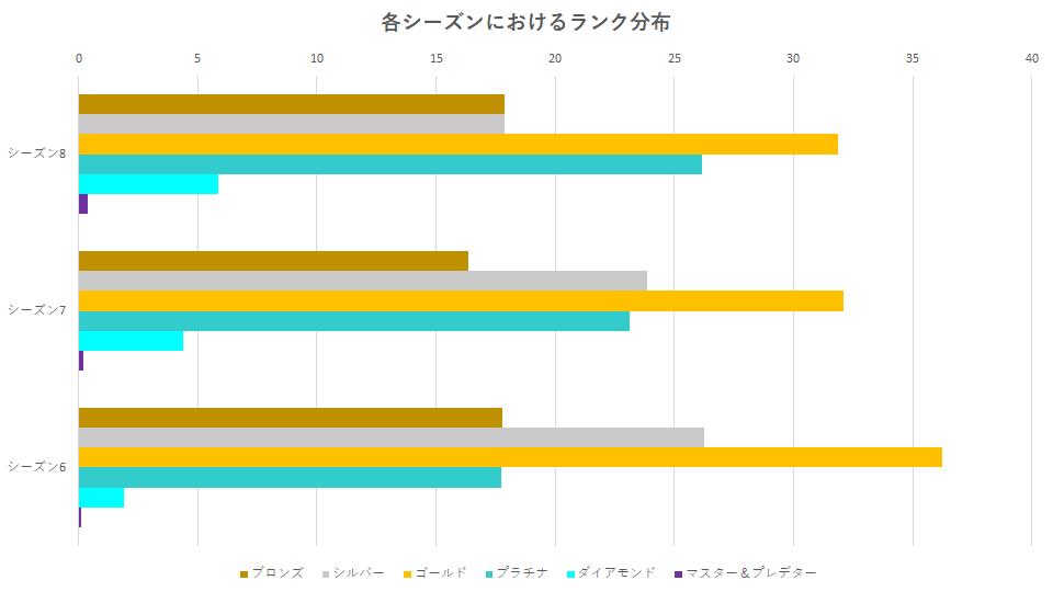 apex-legends-rank-percent