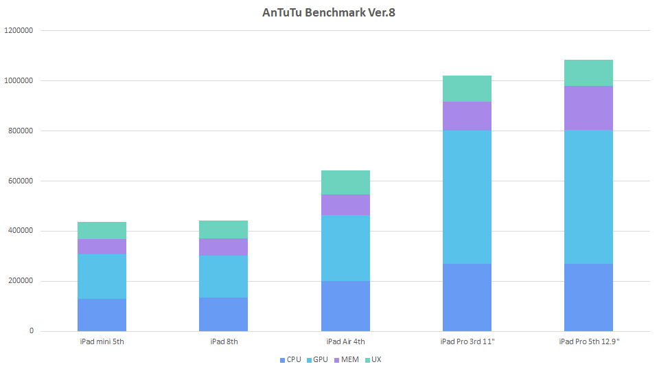 ipad-benchmark-graph-2