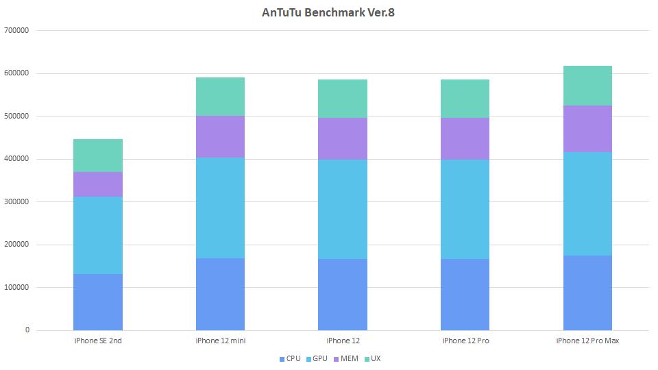 iphone-benchmark-graph