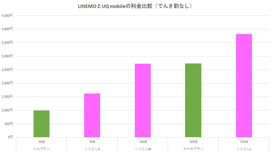 linemo-mini-plan-20gb-tigai-uq-mobile-1
