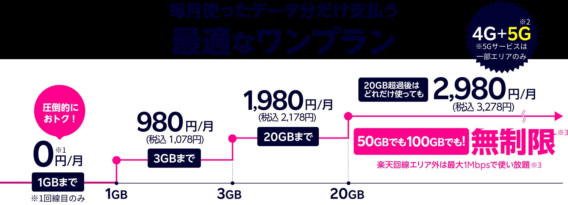 rakuten-un-limit-cost-1