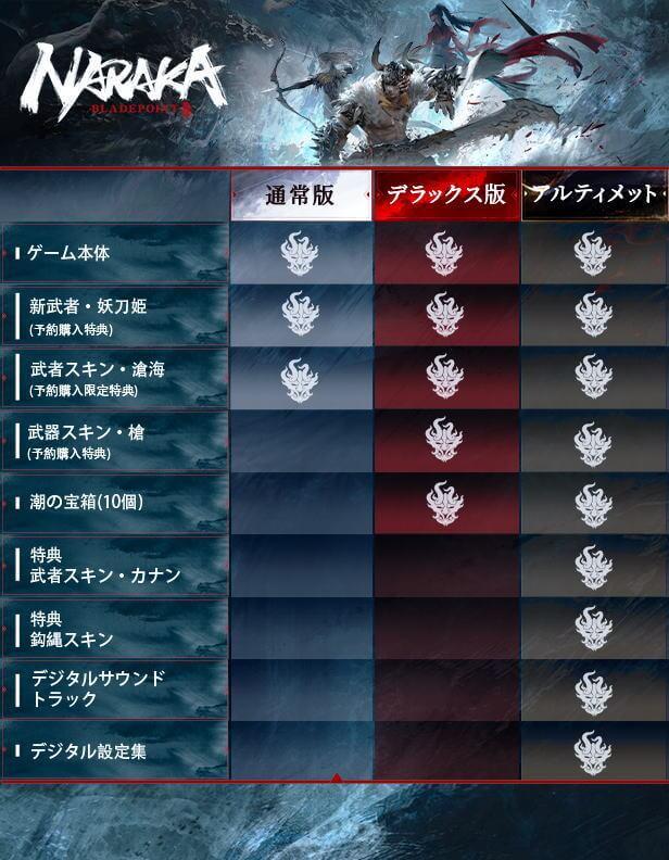 naraka-bladepoint-edition-list