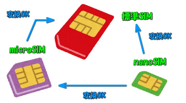 rakuten-mobile-sim-size-2