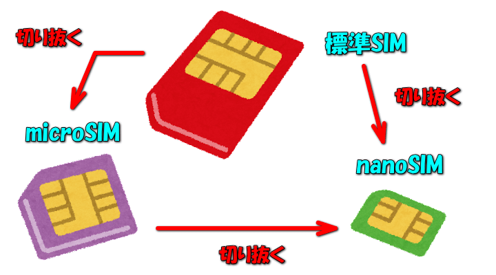 rakuten-mobile-sim-size-cut