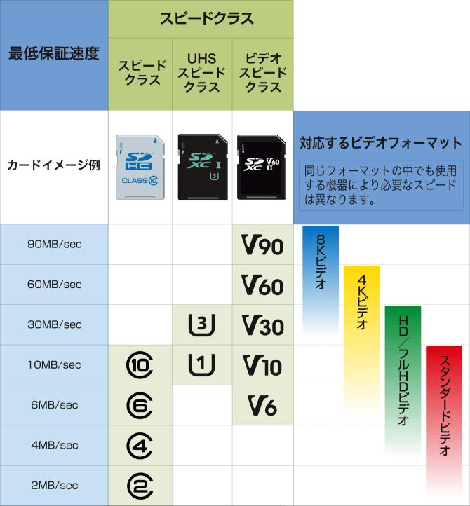 sd-card-speed-class-list